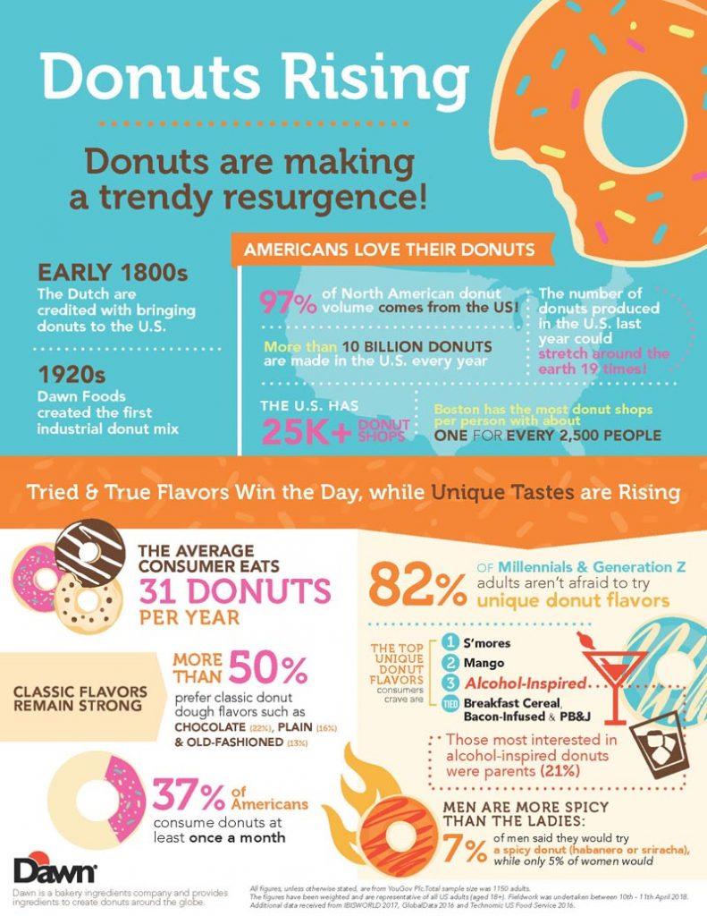 DawnFoods_Donut-Infographic